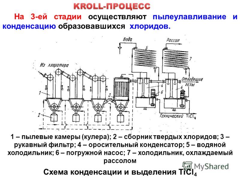 На 3-ей стадии осуществляют пылеулавливание и конденсацию образовавшихся хлоридов. Схема конденсации и выделения TiCl 4 1 – пылевые камеры (кулера); 2 – сборник твердых хлоридов; 3 – рукавный фильтр; 4 – оросительный конденсатор; 5 – водяной холодиль