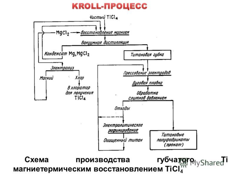 Схема производства губчатого Ti магниетермическим восстановлением TiCl 4