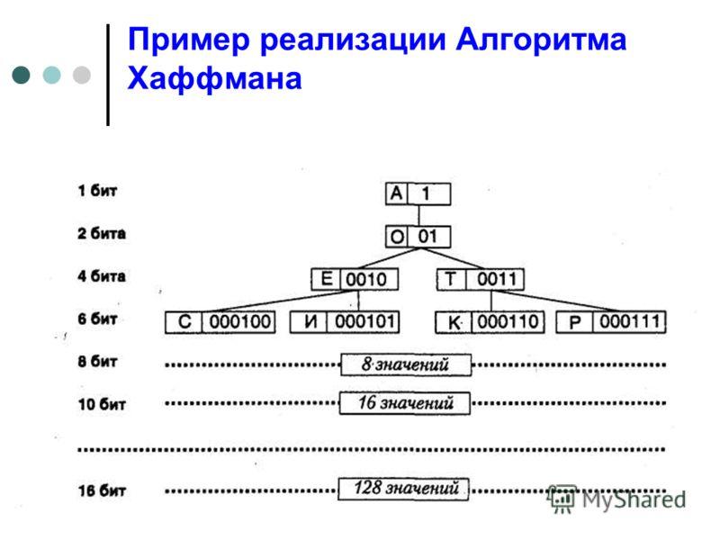 16 Пример реализации Алгоритма Хаффмана