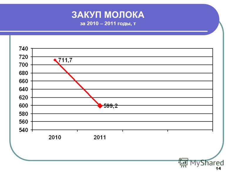 14 ЗАКУП МОЛОКА за 2010 – 2011 годы, т