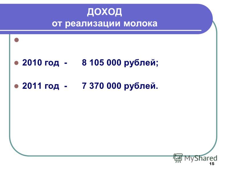 15 ДОХОД от реализации молока Сдатчиками молока получен доход: 2010 год - 8 105 000 рублей; 2011 год - 7 370 000 рублей.