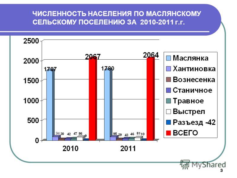 3 ЧИСЛЕННОСТЬ НАСЕЛЕНИЯ ПО МАСЛЯНСКОМУ СЕЛЬСКОМУ ПОСЕЛЕНИЮ ЗА 2010-2011 г.г.