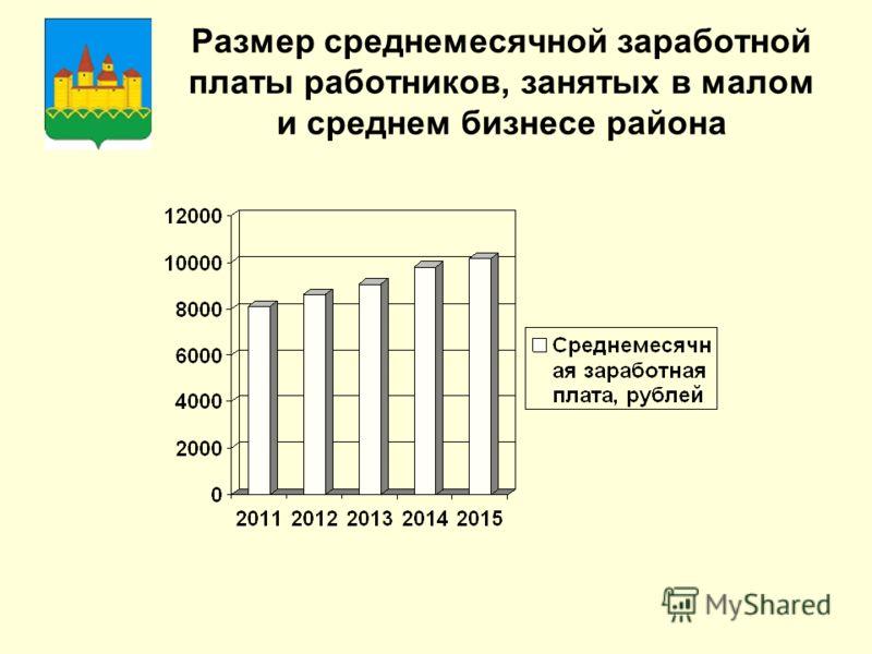 Размер среднемесячной заработной платы работников, занятых в малом и среднем бизнесе района