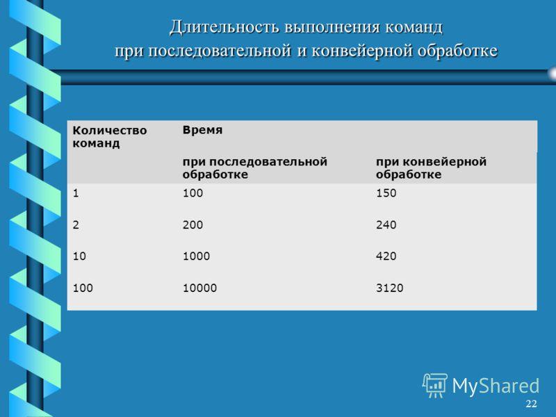 22 Длительность выполнения команд при последовательной и конвейерной обработке Количество команд Время при последовательной обработке при конвейерной обработке 1100150 2200240 101000420 100100003120