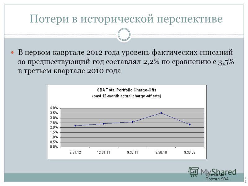 Потери в исторической перспективе В первом кавртале 2012 года уровень фактических списаний за предшествующий год составлял 2,2% по сравнению с 3,5% в третьем квартале 2010 года Источник: Портал SBA 11