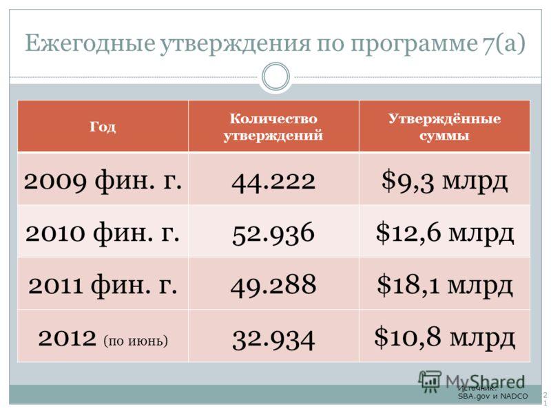 Ежегодные утверждения по программе 7(a) Год Количество утверждений Утверждённые суммы 2009 фин. г.44.222$9,3 млрд 2010 фин. г.52.936$12,6 млрд 2011 фин. г.49.288$18,1 млрд 2012 (по июнь) 32.934$10,8 млрд Источник: SBA.gov и NADCO 21