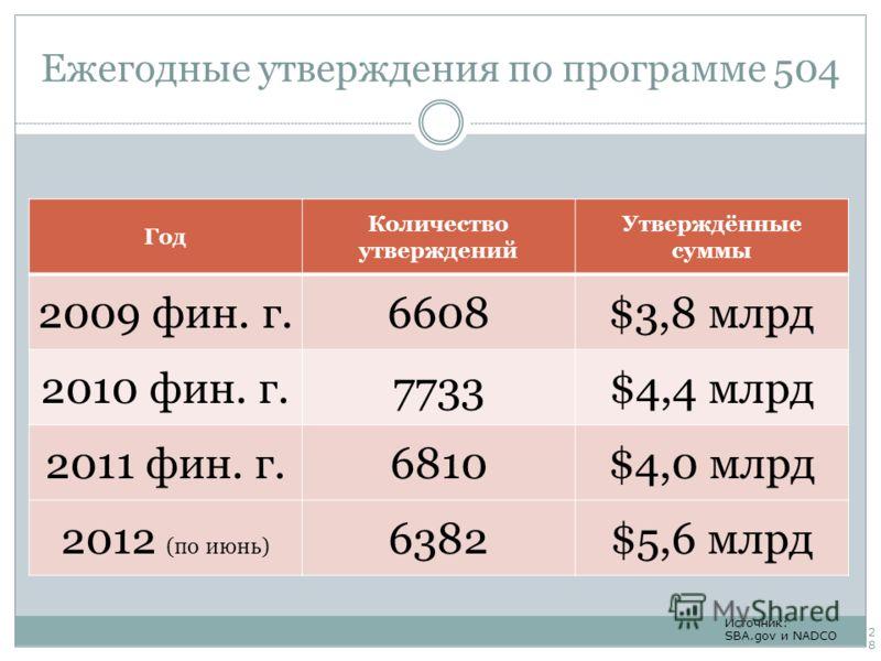 Ежегодные утверждения по программе 504 Год Количество утверждений Утверждённые суммы 2009 фин. г.6608$3,8 млрд 2010 фин. г.7733$4,4 млрд 2011 фин. г.6810$4,0 млрд 2012 (по июнь) 6382$5,6 млрд Источник: SBA.gov и NADCO 28