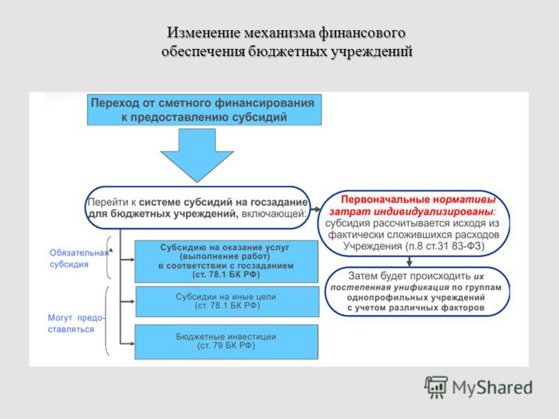 Изменение механизма финансового обеспечения бюджетных учреждений
