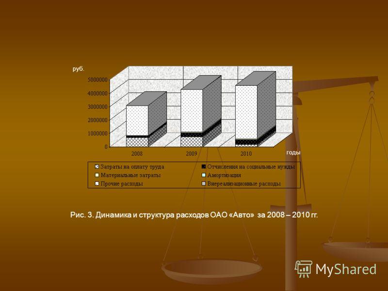 годы Рис. 3. Динамика и структура расходов ОАО «Авто» за 2008 – 2010 гг. руб.