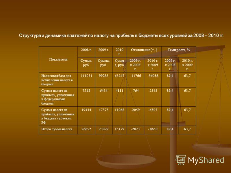 Структура и динамика платежей по налогу на прибыль в бюджеты всех уровней за 2008 – 2010 гг. Показатели 2008 г.2009 г.2010 г. Отклонение (+,-)Темп роста, % Сумма, руб. Сумма, руб. 2009 г. к 2008 г. 2010 г. к 2009 г. 2009 г. к 2008 г. 2010 г. к 2009 г