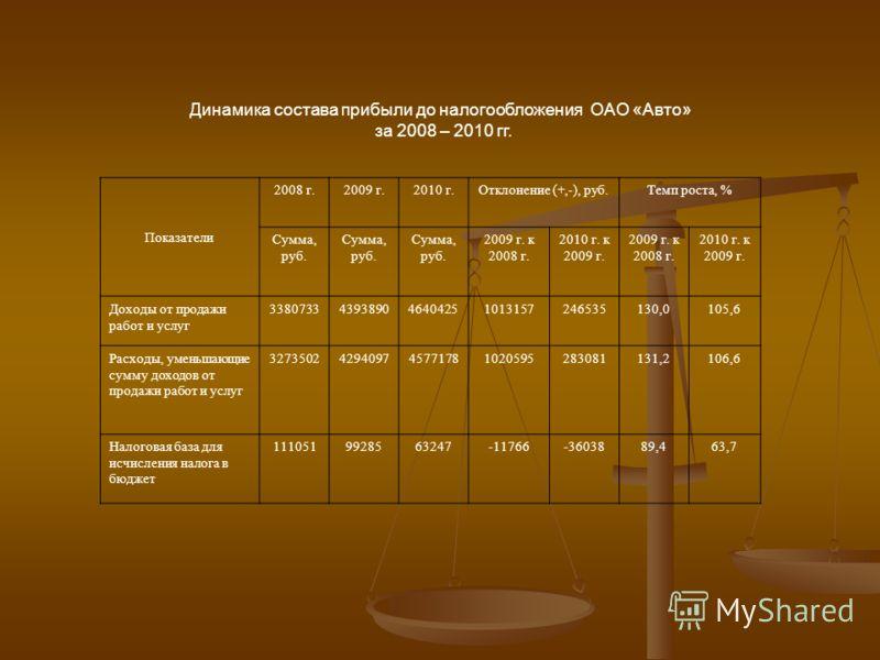 Динамика состава прибыли до налогообложения ОАО «Авто» за 2008 – 2010 гг. Показатели 2008 г.2009 г.2010 г.Отклонение (+,-), руб.Темп роста, % Сумма, руб. Сумма, руб. 2009 г. к 2008 г. 2010 г. к 2009 г. 2009 г. к 2008 г. 2010 г. к 2009 г. Доходы от пр