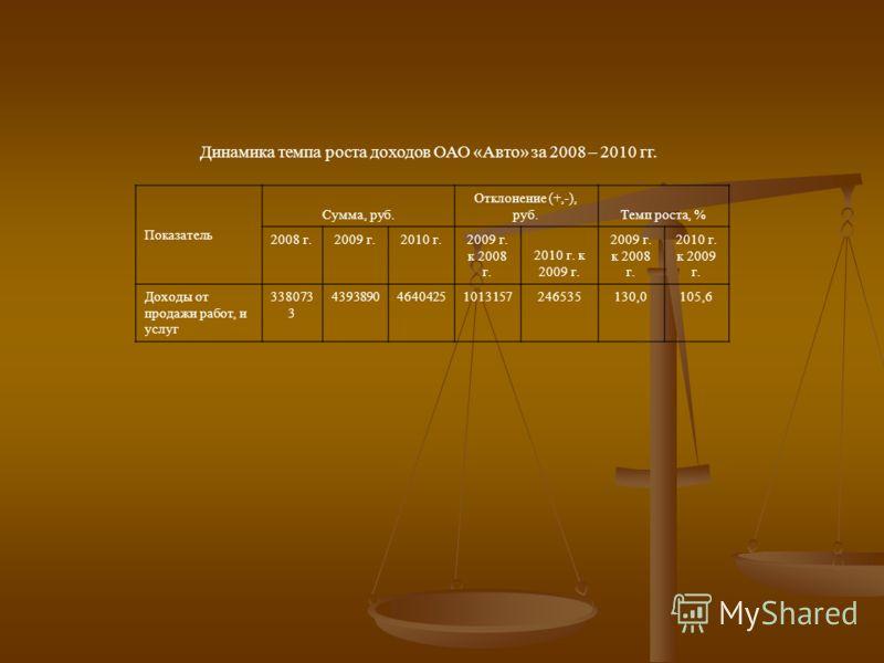 Динамика темпа роста доходов ОАО «Авто» за 2008 – 2010 гг. Показатель Сумма, руб. Отклонение (+,-), руб.Темп роста, % 2008 г.2009 г.2010 г. 2009 г. к 2008 г. 2010 г. к 2009 г. 2009 г. к 2008 г. 2010 г. к 2009 г. Доходы от продажи работ, и услуг 33807