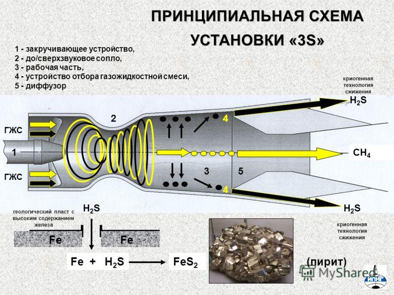 ПРИНЦИПИАЛЬНАЯ СХЕМА УСТАНОВКИ «3S» 1 - закручивающее устройство, 2 - до/сверхзвуковое сопло, 3 - рабочая часть, 4 - устройство отбора газожидкостной смеси, 5 - диффузор 1 5 4 3 2 ГЖС H2SH2S H2SH2SH2SH2S H2SH2SFe +FeS 2 (пирит) Fe 4 криогенная технол