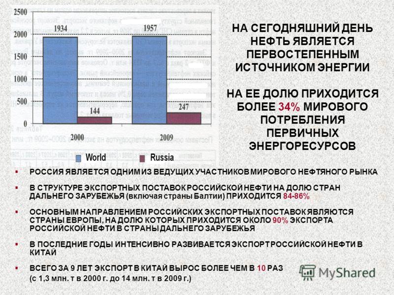 НА СЕГОДНЯШНИЙ ДЕНЬ НЕФТЬ ЯВЛЯЕТСЯ ПЕРВОСТЕПЕННЫМ ИСТОЧНИКОМ ЭНЕРГИИ НА ЕЕ ДОЛЮ ПРИХОДИТСЯ БОЛЕЕ 34% МИРОВОГО ПОТРЕБЛЕНИЯ ПЕРВИЧНЫХ ЭНЕРГОРЕСУРСОВ РОССИЯ ЯВЛЯЕТСЯ ОДНИМ ИЗ ВЕДУЩИХ УЧАСТНИКОВ МИРОВОГО НЕФТЯНОГО РЫНКА В СТРУКТУРЕ ЭКСПОРТНЫХ ПОСТАВОК РО