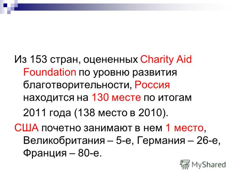 Из 153 стран, оцененных Charity Aid Foundation по уровню развития благотворительности, Россия находится на 130 месте по итогам 2011 года (138 место в 2010). США почетно занимают в нем 1 место, Великобритания – 5-е, Германия – 26-е, Франция – 80-е.