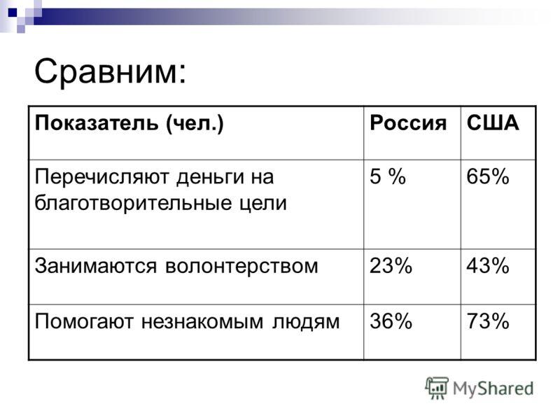 Сравним: Показатель (чел.)РоссияСША Перечисляют деньги на благотворительные цели 5 %65% Занимаются волонтерством23%43% Помогают незнакомым людям36%73%