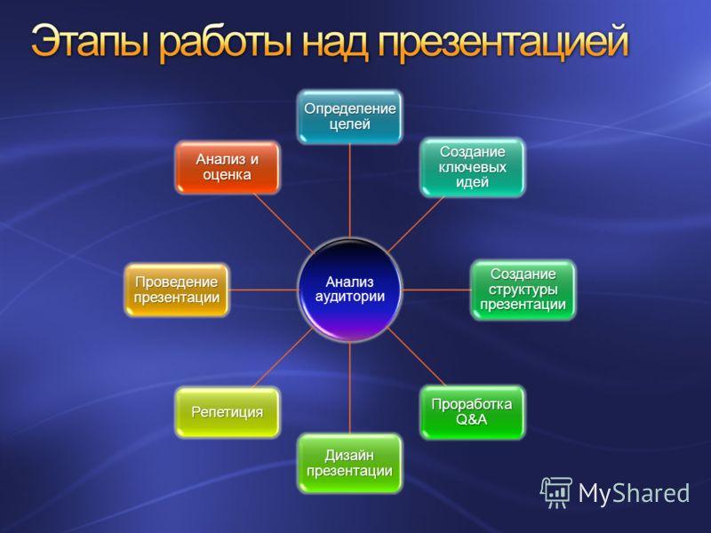 Анализ аудитории Определение целей Создание ключевых идей Создание структуры презентации Проработка Q&A Дизайн презентации Репетиция Проведение презентации Анализ и оценка