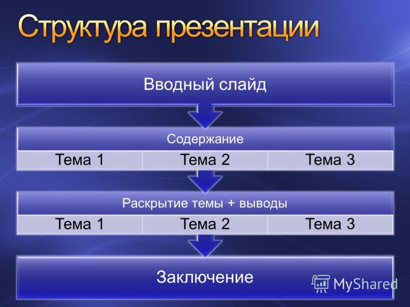 Заключение Раскрытие темы + выводы Тема 1Тема 2Тема 3 Содержание Тема 1Тема 2Тема 3 Вводный слайд