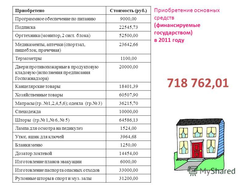 ПриобретеноСтоимость (руб.) Программное обеспечение по питанию9000,00 Подписка22545,73 Оргтехника (монитор, 2 сист. блока)52500,00 Медикаменты, аптечки (спортзал, пищеблок, прачечная) 23642,66 Термометры1100,00 Двери противопожарные в продуктовую кла