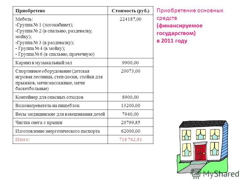 ПриобретеноСтоимость (руб.) Мебель: -Группа 1 (логокабинет); -Группа 2 (в спальню, раздевалку, мойку); -Группа 3 (в раздевалку); - Группа 4 (в мойку); - Группа 6 (в спальню, прачечную) 224187,00 Карниз в музыкальный зал9900,00 Спортивное оборудование