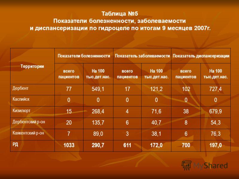 Таблица 5 Показатели болезненности, заболеваемости и диспансеризации по гидроцеле по итогам 9 месяцев 2007г. Территории Показатели болезненностиПоказатель заболеваемостиПоказатель диспансеризации всего пациентов На 100 тыс.дет.нас. всего пациентов На