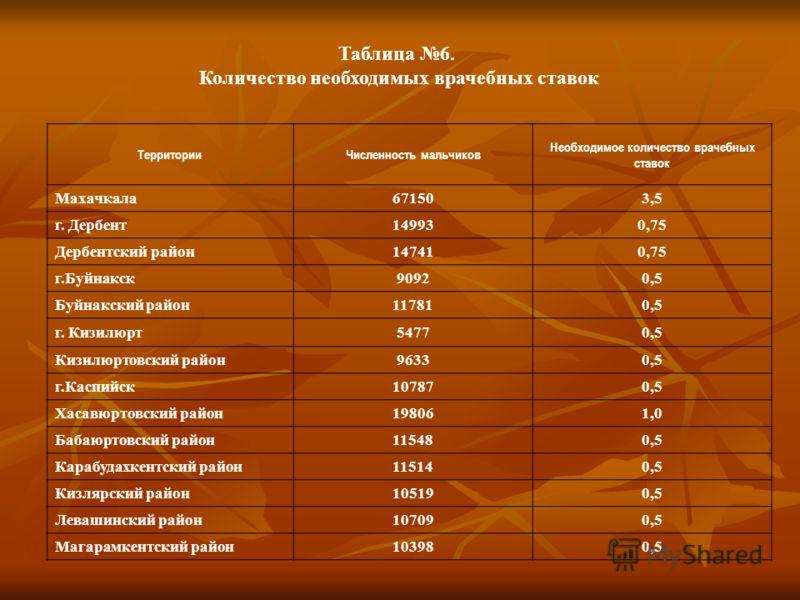 ТерриторииЧисленность мальчиков Необходимое количество врачебных ставок Махачкала671503,5 г. Дербент149930,75 Дербентский район147410,75 г.Буйнакск90920,5 Буйнакский район117810,5 г. Кизилюрт54770,5 Кизилюртовский район96330,5 г.Каспийск107870,5 Хаса