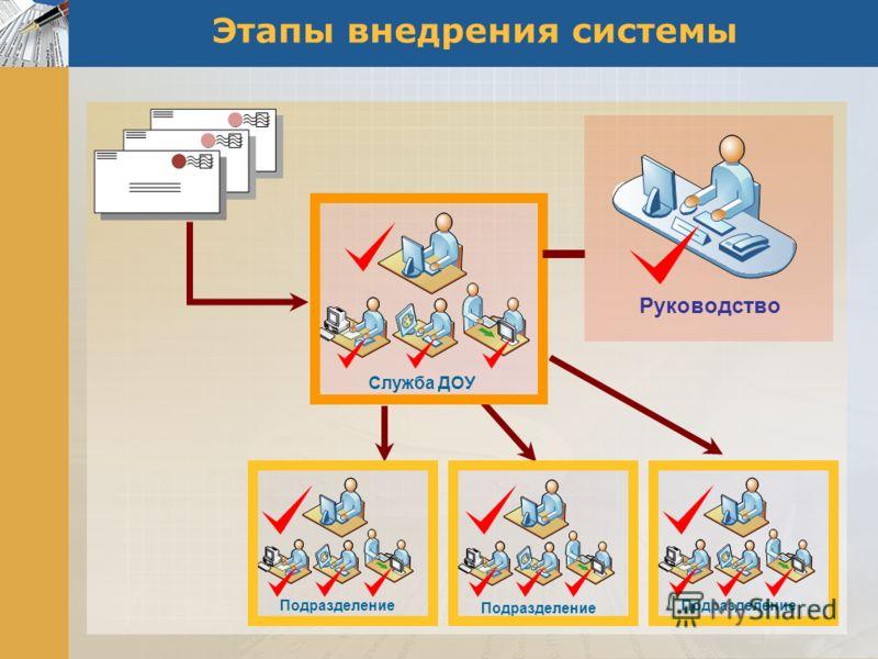 Этапы внедрения системы Служба ДОУ Руководство Подразделение