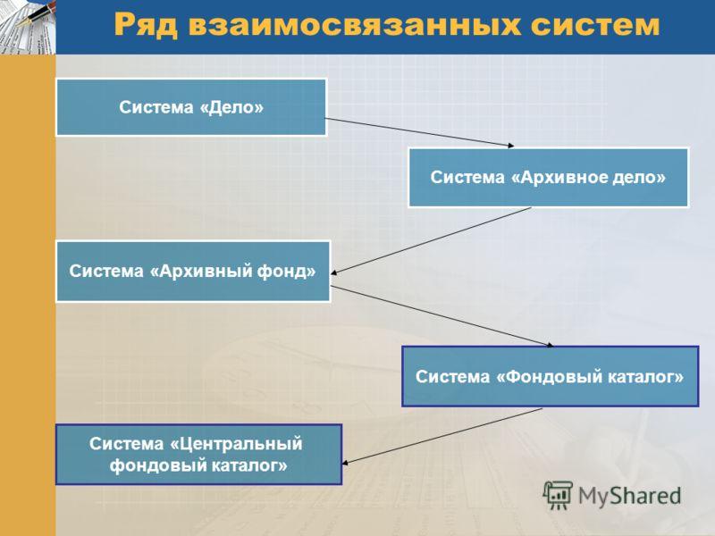 Ряд взаимосвязанных систем Система «Дело» Система «Архивное дело» Система «Архивный фонд» Система «Фондовый каталог» Система «Центральный фондовый каталог»