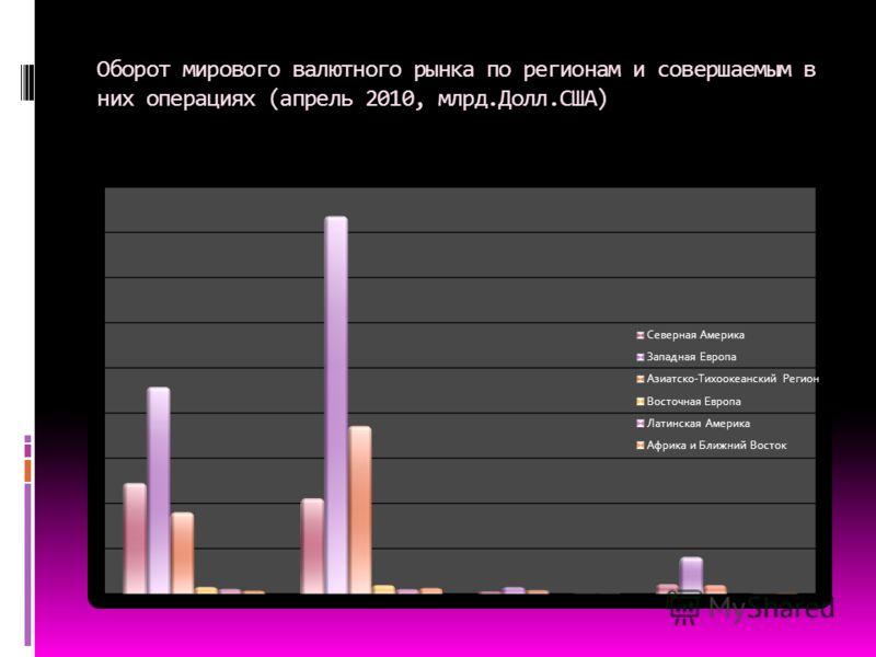 Оборот мирового валютного рынка по регионам и совершаемым в них операциях (апрель 2010, млрд.Долл.США)