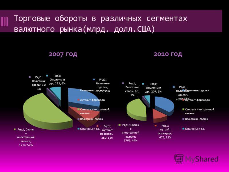 Торговые обороты в различных сегментах валютного рынка(млрд. долл.США) 2007 год2010 год