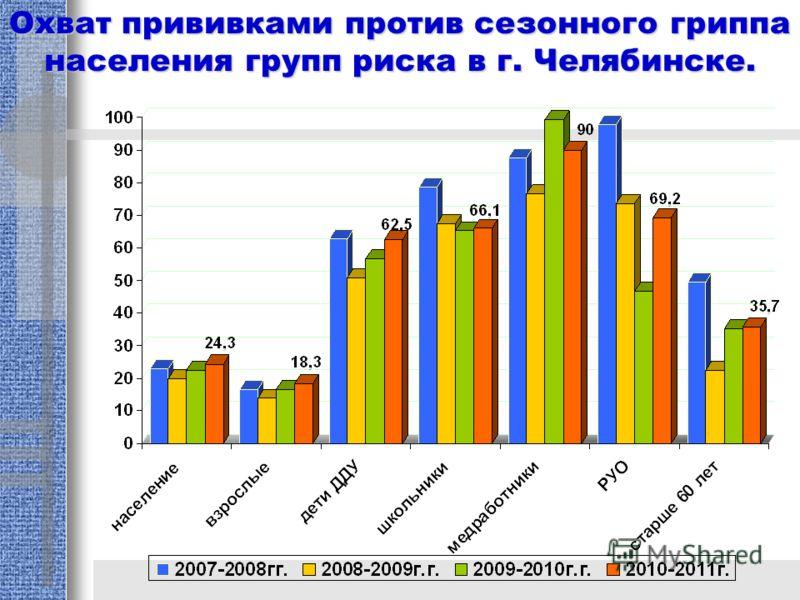 Охват прививками против сезонного гриппа населения групп риска в г. Челябинске.