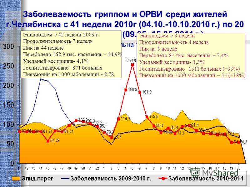 Заболеваемость гриппом и ОРВИ среди жителей г.Челябинска с 41 недели 2010г (04.10.-10.10.2010 г.) по 20 неделю 2011 года (09.05.-15.05.2011 г.) ( показатель на 10 тыс. ) Эпидподъем с 42 недели 2009 г. Продолжительность 7 недель Пик на 44 неделе Переб