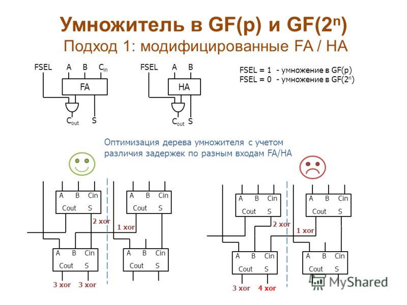 Умножитель в GF(p) и GF(2 n ) Подход 1: модифицированные FA / HA FA FSELABC in S C out HA FSELAB SC out FSEL = 1 - умножение в GF(p) FSEL = 0 - умножение в GF(2 n ) ABCin CoutS ABCin CoutS ABCin CoutS ABCin CoutS ABCin CoutS ABCin CoutS ABCin CoutS A
