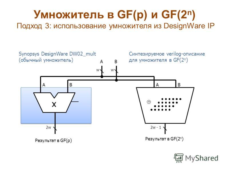Умножитель в GF(p) и GF(2 n ) Подход 3: использование умножителя из DesignWare IP w Результат в GF(2 n ) Synopsys DesignWare DW02_mult (обычный умножитель) x AB Результат в GF(p) BA w AB Синтезируемое verilog-описание для умножителя в GF(2 n ) 2w - 1