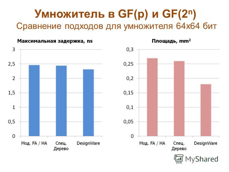 Умножитель в GF(p) и GF(2 n ) Сравнение подходов для умножителя 64x64 бит