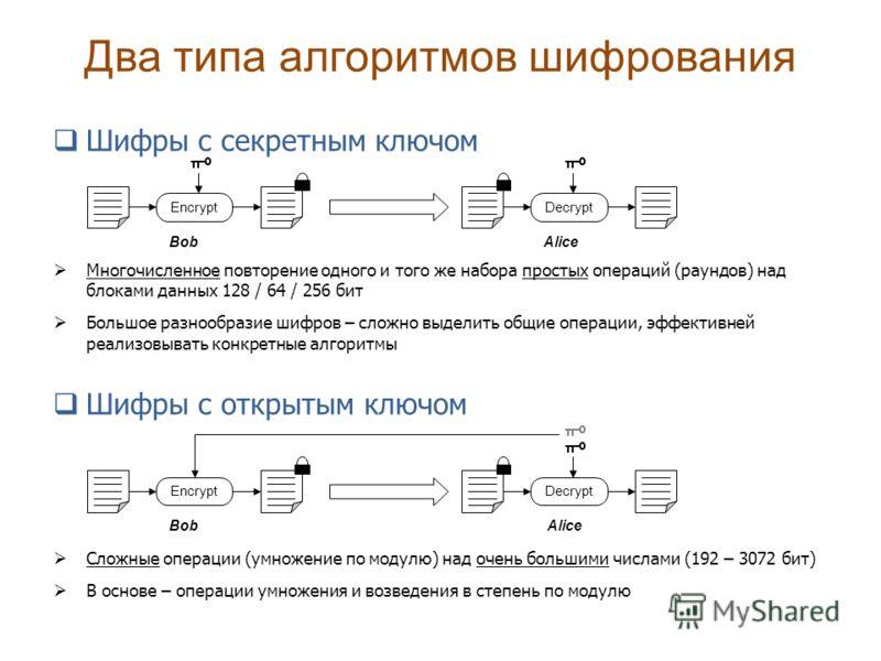 Два типа алгоритмов шифрования Шифры с секретным ключом Многочисленное повторение одного и того же набора простых операций (раундов) над блоками данных 128 / 64 / 256 бит Большое разнообразие шифров – сложно выделить общие операции, эффективней реали