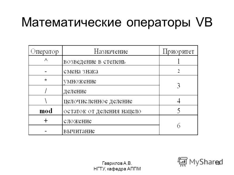 Гаврилов А.В. НГТУ, кафедра АППМ 18 Математические операторы VB