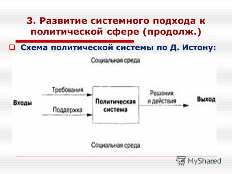 12 3. Развитие системного подхода к политической сфере (продолж.) Схема политической системы по Д. Истону: