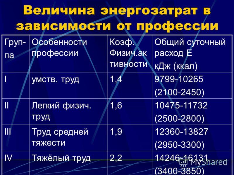 Величина энергозатрат в зависимости от профессии Груп- па Особенности профессии Коэф. Физич.ак тивности Общий суточный расход Е кДж (ккал) Iумств. труд1,49799-10265 (2100-2450) IIЛегкий физич. труд 1,610475-11732 (2500-2800) IIIТруд средней тяжести 1