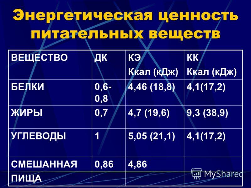 Энергетическая ценность питательных веществ ВЕЩЕСТВОДККЭ Ккал (кДж) КК Ккал (кДж) БЕЛКИ0,6- 0,8 4,46 (18,8)4,1(17,2) ЖИРЫ0,74,7 (19,6)9,3 (38,9) УГЛЕВОДЫ15,05 (21,1)4,1(17,2) СМЕШАННАЯ ПИЩА 0,864,86