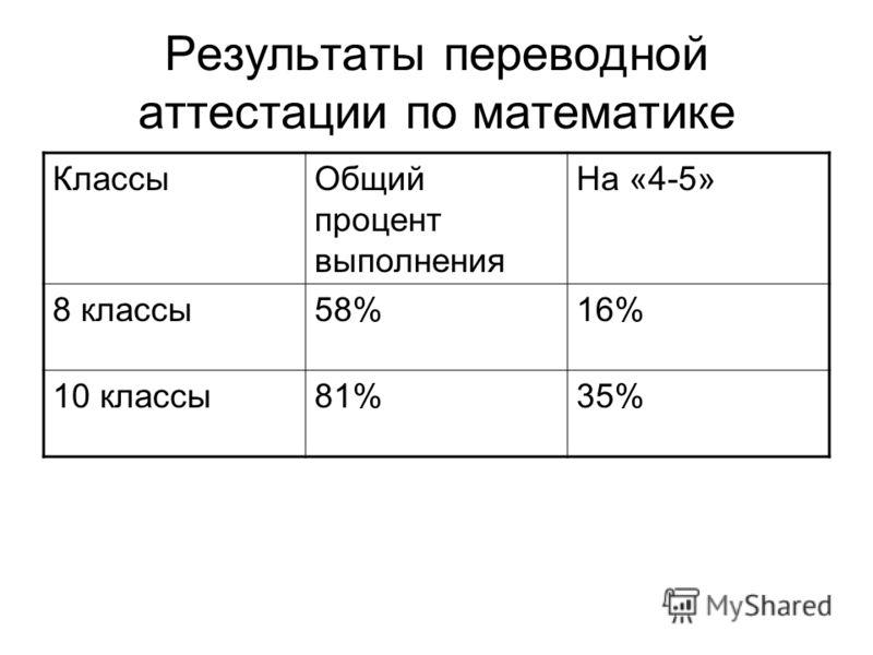 Результаты переводной аттестации по математике КлассыОбщий процент выполнения На «4-5» 8 классы58%16% 10 классы81%35%