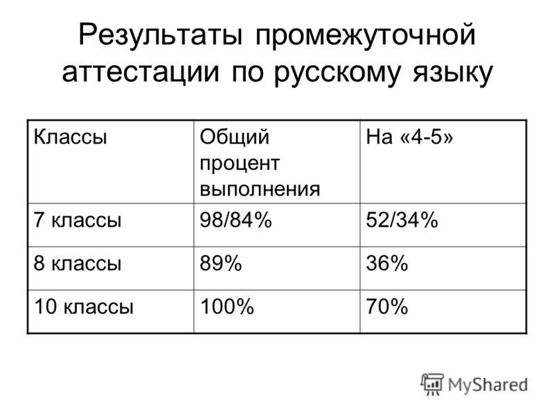 Результаты промежуточной аттестации по русскому языку КлассыОбщий процент выполнения На «4-5» 7 классы98/84%52/34% 8 классы89%36% 10 классы100%70%