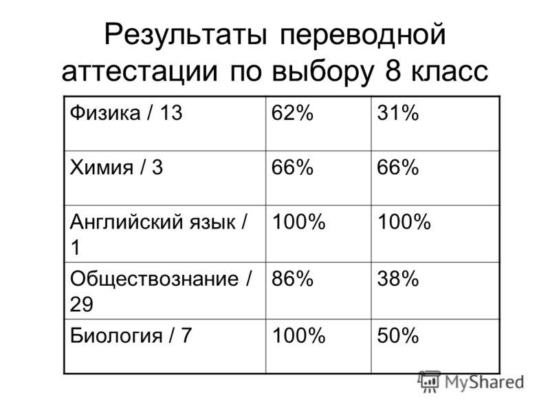 Результаты переводной аттестации по выбору 8 класс Физика / 1362%31% Химия / 366% Английский язык / 1 100% Обществознание / 29 86%38% Биология / 7100%50%