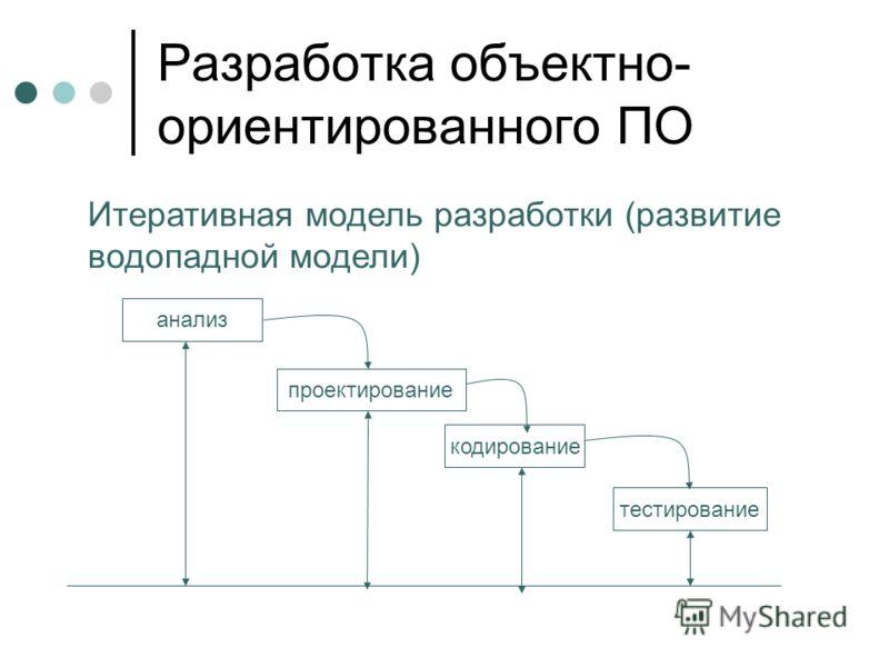 Разработка объектно- ориентированного ПО Итеративная модель разработки (развитие водопадной модели) анализ проектирование кодирование тестирование