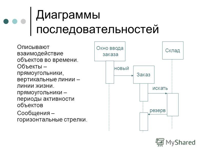 Диаграммы последовательностей Описывают взаимодействие объектов во времени. Объекты – прямоугольники, вертикальные линии – линии жизни. прямоугольники – периоды активности объектов Сообщения – горизонтальные стрелки. Окно ввода заказа Заказ Склад нов