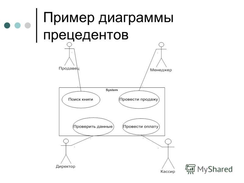 Пример диаграммы прецедентов