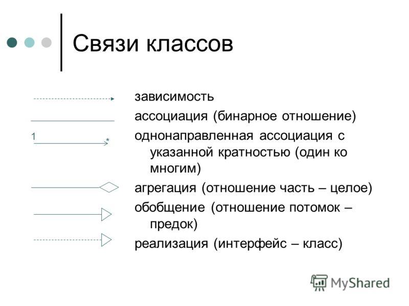 Связи классов зависимость ассоциация (бинарное отношение) однонаправленная ассоциация с указанной кратностью (один ко многим) агрегация (отношение часть – целое) обобщение (отношение потомок – предок) реализация (интерфейс – класс) 1 *