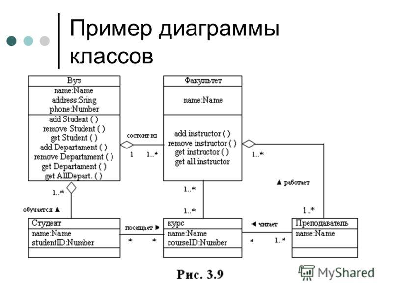 Пример диаграммы классов