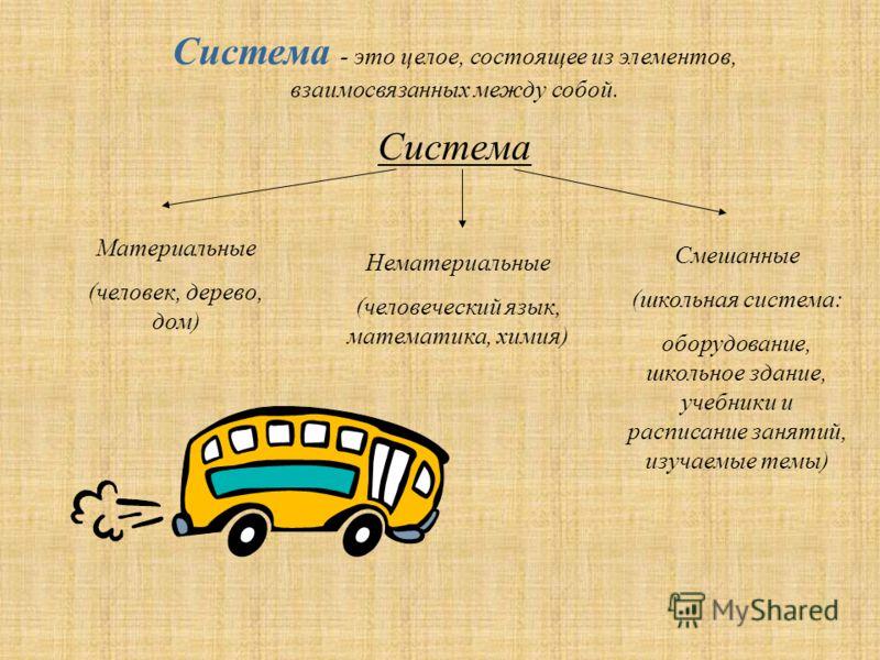 Система - это целое, состоящее из элементов, взаимосвязанных между собой. Система Материальные (человек, дерево, дом) Нематериальные (человеческий язык, математика, химия) Смешанные (школьная система: оборудование, школьное здание, учебники и расписа