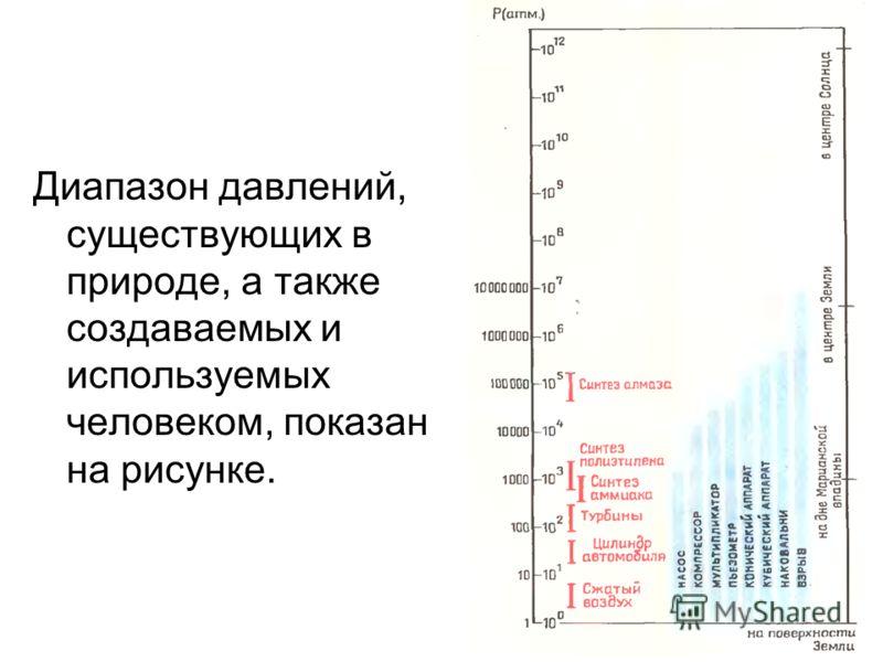 Диапазон давлений, существующих в природе, а также создаваемых и используемых человеком, показан на рисунке.